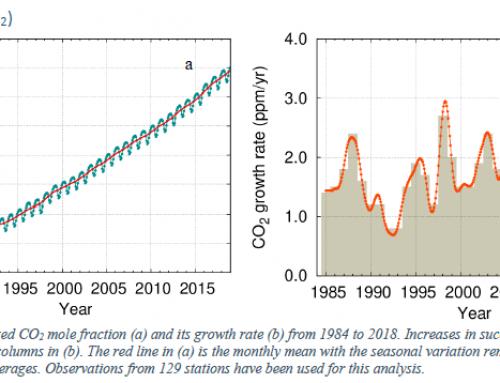 Emisi GRK Dunia Terus Mencetak Rekor Baru