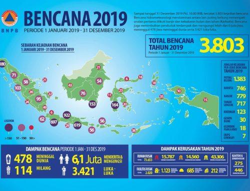 Bencana Hidrometeorologi Mendominasi 2019