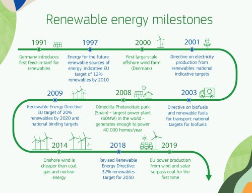 Prestasi Energi Terbarukan Eropa dari Masa ke Masa
