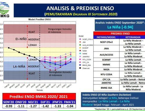 Waspadai Cuaca Ekstrem Akibat La Nina